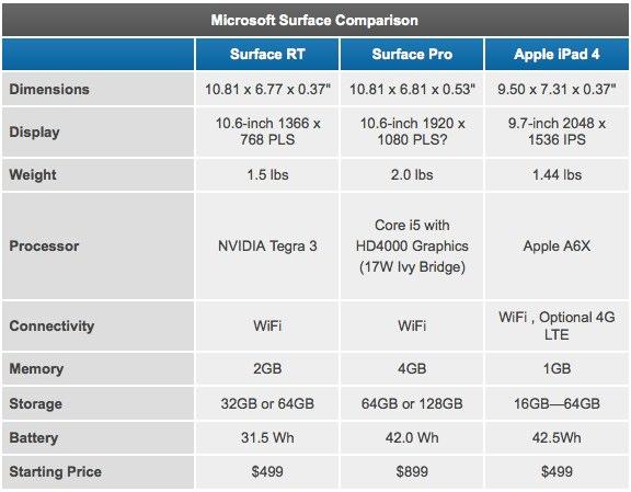 microsoft surface pro vs ipad 4 vs macbook air macerkopf. Black Bedroom Furniture Sets. Home Design Ideas