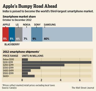 iphone_marktanteil_indienq4-2012