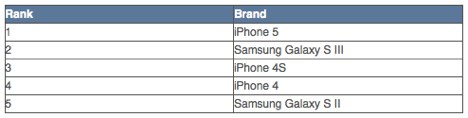 iPhone 5, iPhone 4S und iPhone 4 in den Top 5 der meist-verkauften Mobiltelefonen in den USA