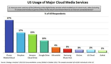 iCloud schlägt Dropbox, Amazon und Google bei den Nutzerzahlen, 27 ...