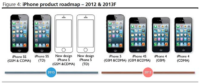 iphone_roadmap2014_kuo