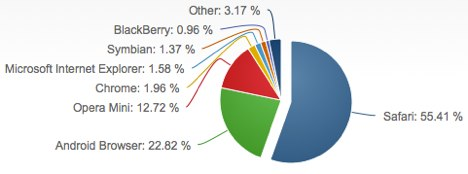 mobile_browser_feb_2013