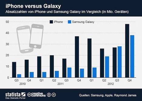 iphone vs galaxy verkaufszahlen der letzten jahre im