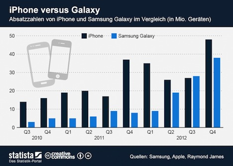 statista_iphone_galaxy