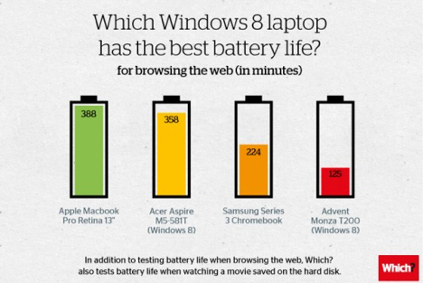 windows 8 test