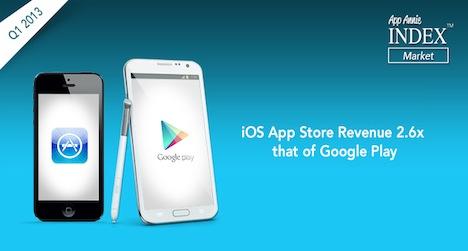 app_store_umsatz_q1_2013_2