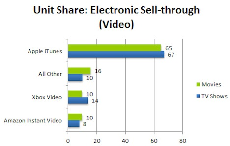 npd-video-chart2012