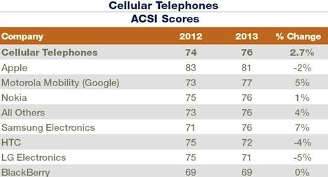cellulartelephones
