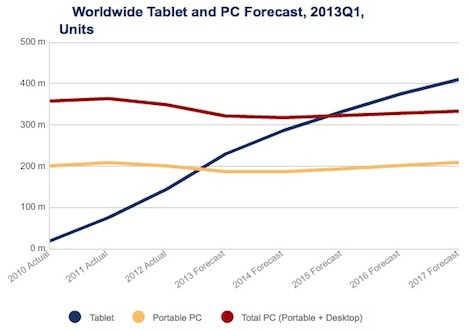 idc_tablet_pc_projections_2013