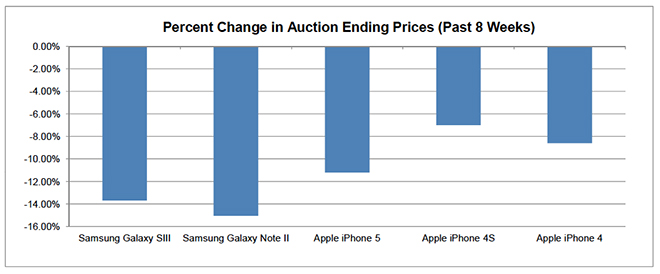 smartphones_auction_prices