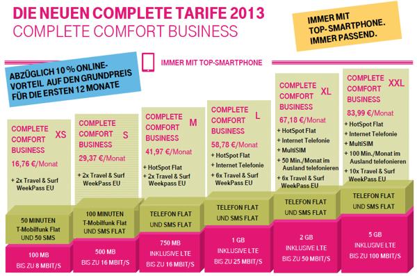 Neue Telekom Geschäftskundentarife Complete Comfort Business Ab