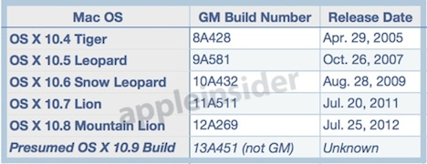 osx_gm_builds