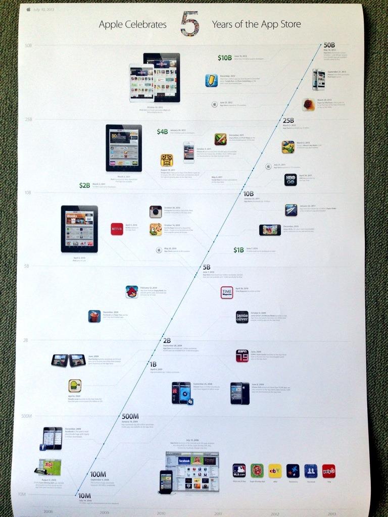5jahre_app_Store_plakat