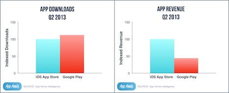 Statistik App Stores Q2 2013