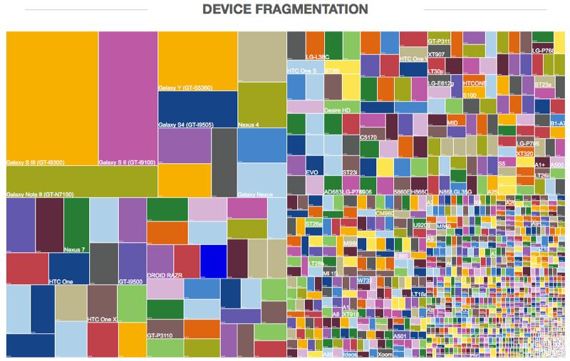 android_fragmentation_juni2013_1