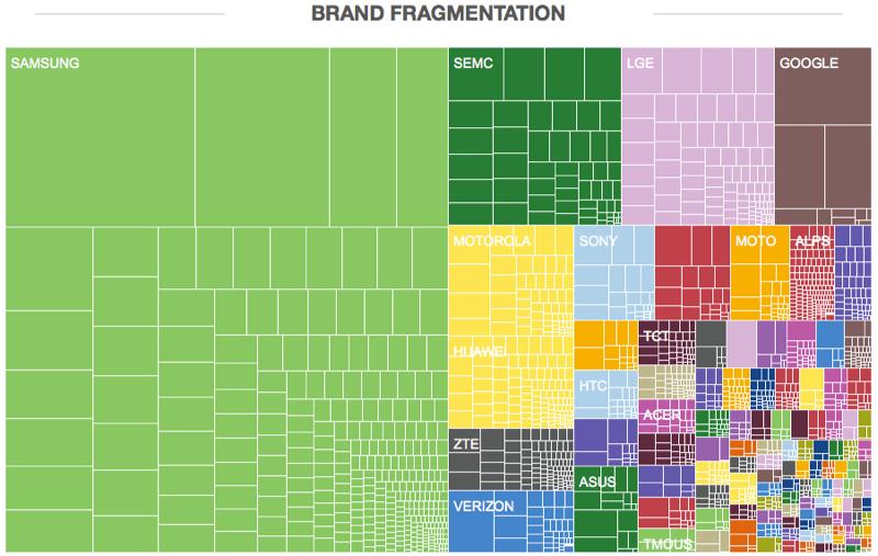android_fragmentation_juni2013_2