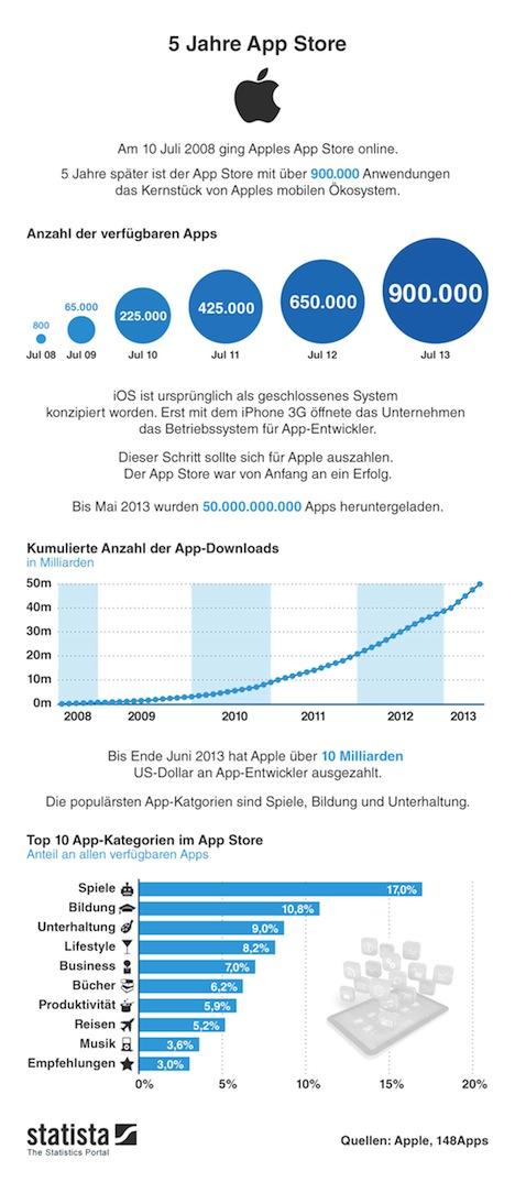 app_store_infografik