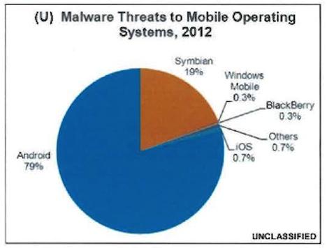 Andoid Malware