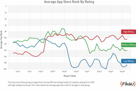 App Store Ranking 2013