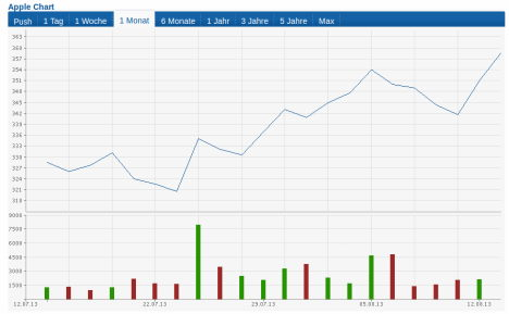 Apple Aktienkurs 1 Monat - August 2013 (Quelle: finanzen.net)