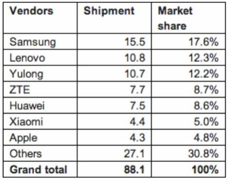 canalys-statistik-china-2013