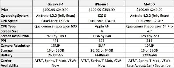 motox_vs_iphone5_sgs4