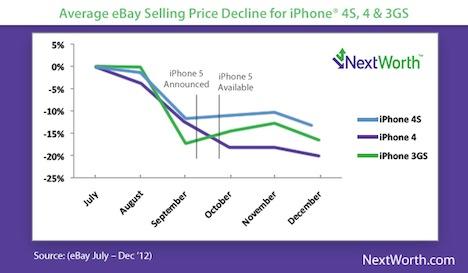 iphone jetzt verkaufen iphone 5s senkt gebrauchtpreise. Black Bedroom Furniture Sets. Home Design Ideas