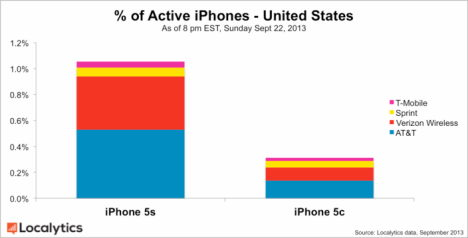 iphone 5s vs iphone 5c nach release usa