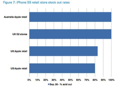 iphone5s_retail_verfuegbar