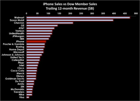 iphone_sales_businessweek 2