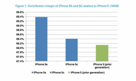 iphones gewinnspanne vergleich 09-2013 (deutsche bank)