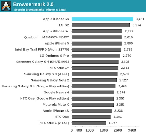 ipone5s_anandtech
