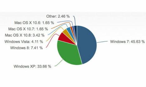 marktanteil windows 8