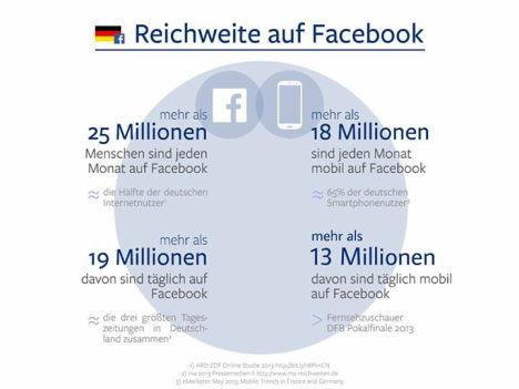 reichweite von facebook 2013