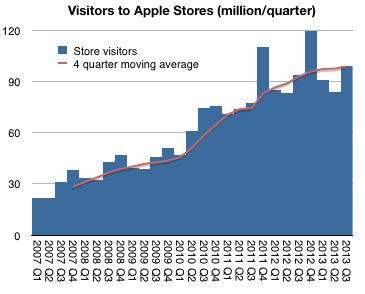 Asymco Apple Besuchszahlen total