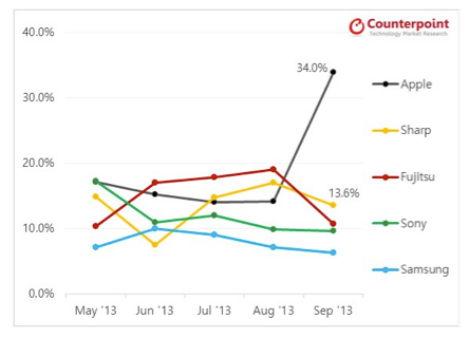 Counterpoint Technology Market Research iPhone-Verkäufe Japan