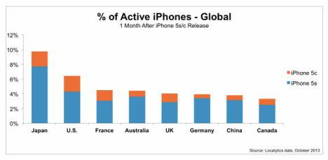 Localytics-aktive-iPhones--09-2013--weltweit