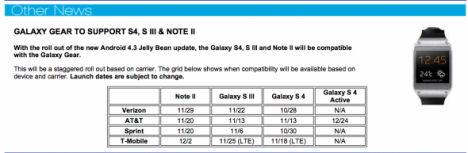 Samsung Gear Kompatibilität