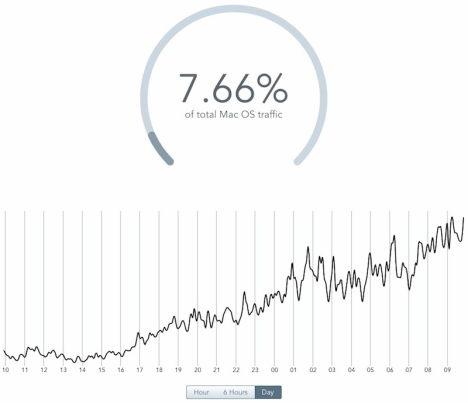 Statistik Mac OS X Mavericks 24 Stunden nach Release