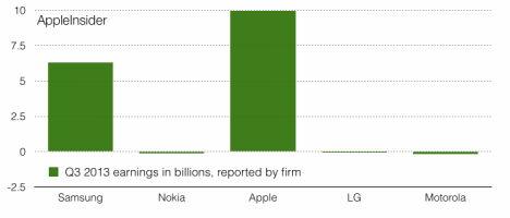 Vergleich Einnahmen Q3 2013