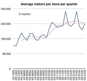 asymco statistik apple stores