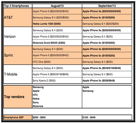 iphone5s_5c_charts_usa