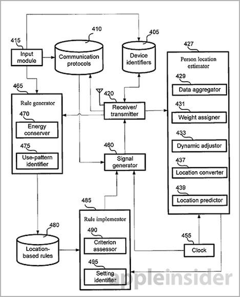 Heim-Automatisierung 3