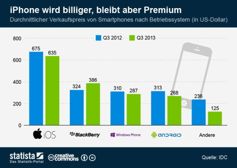 IDC-Studie iOS im Preisvergleich 2012 2013