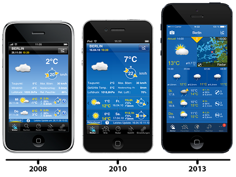 WP_5Jahre_iPhone_Timeline
