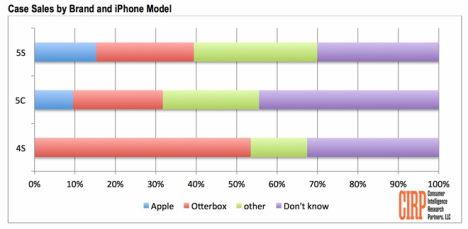 cirp-studie iphone-hüllen