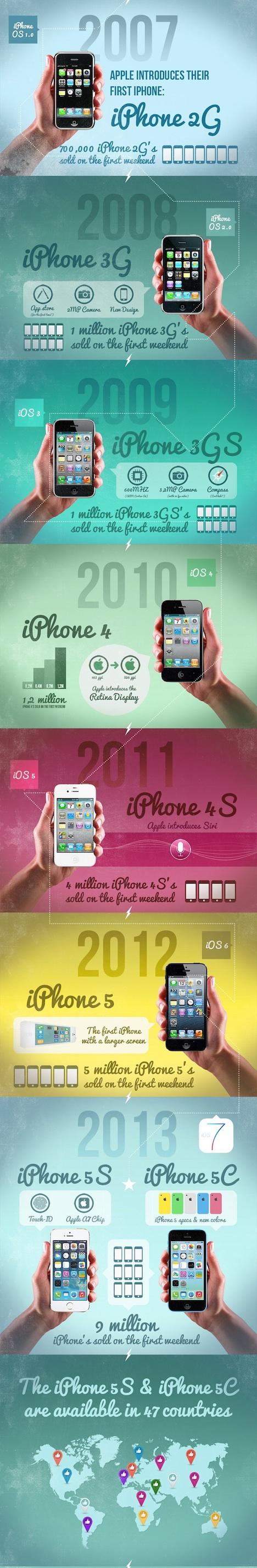 iphone_evo2