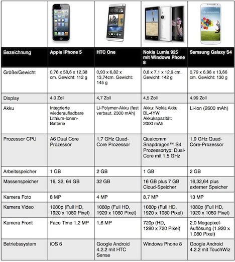 iphone_konkurrenz