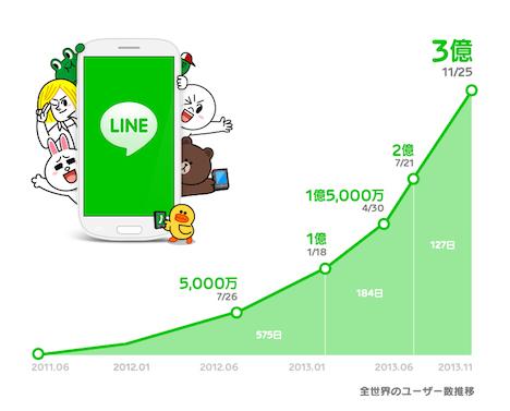 line_300mio