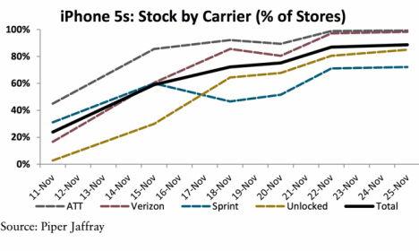 piper jaffrays - iphone5s verfügbarkeit